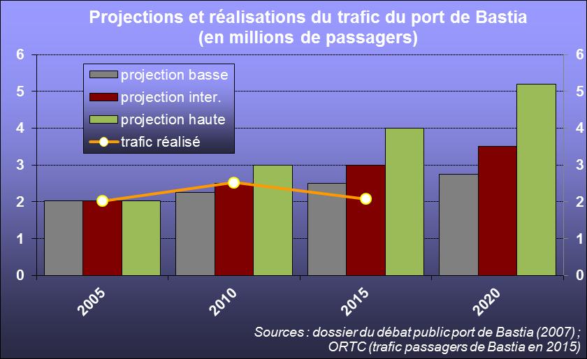 Les projections réalisées pour le port de Bastia lors des études sur l'avenir du port se sont révélées bien trop optimistes.