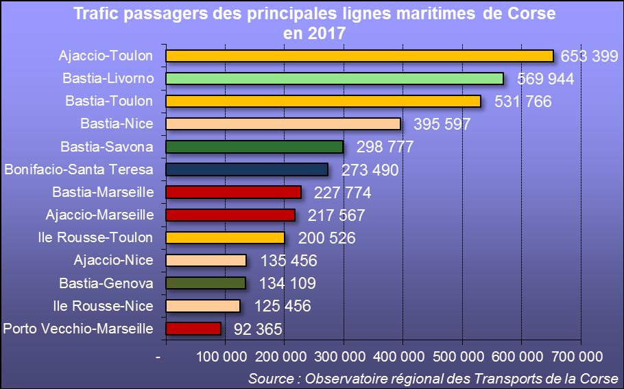 Sur les douze lignes principales de Corse en 2016, huit relient l'île au continent français