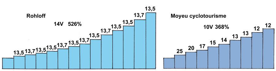 graphique moyeu idéal - © www.LesVelosDePatrick.com tous droits réservés