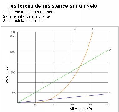 RESISTANCE AU ROULEMENT